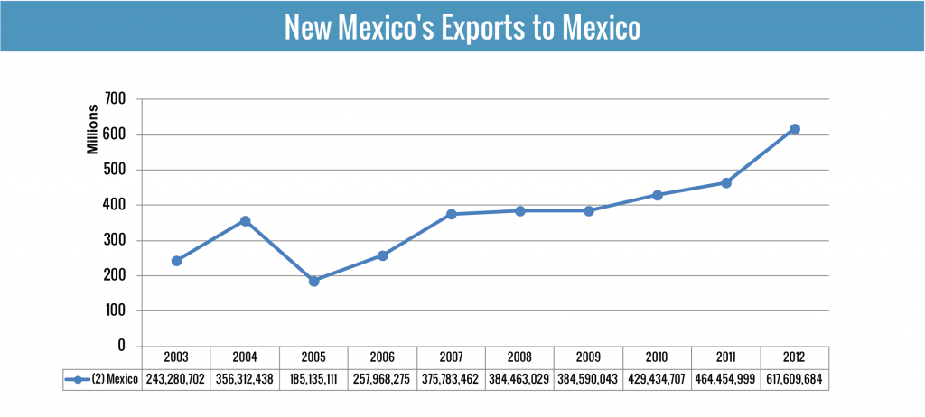 New Mexican Exports to Mexico for the past Ten Years