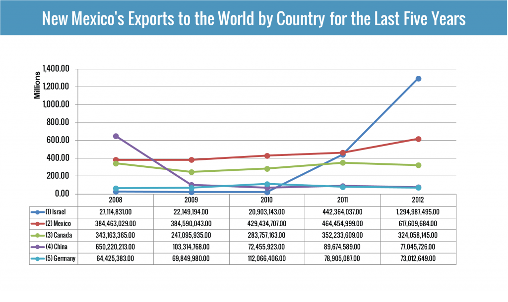 Top Destination Countries for NM Exports