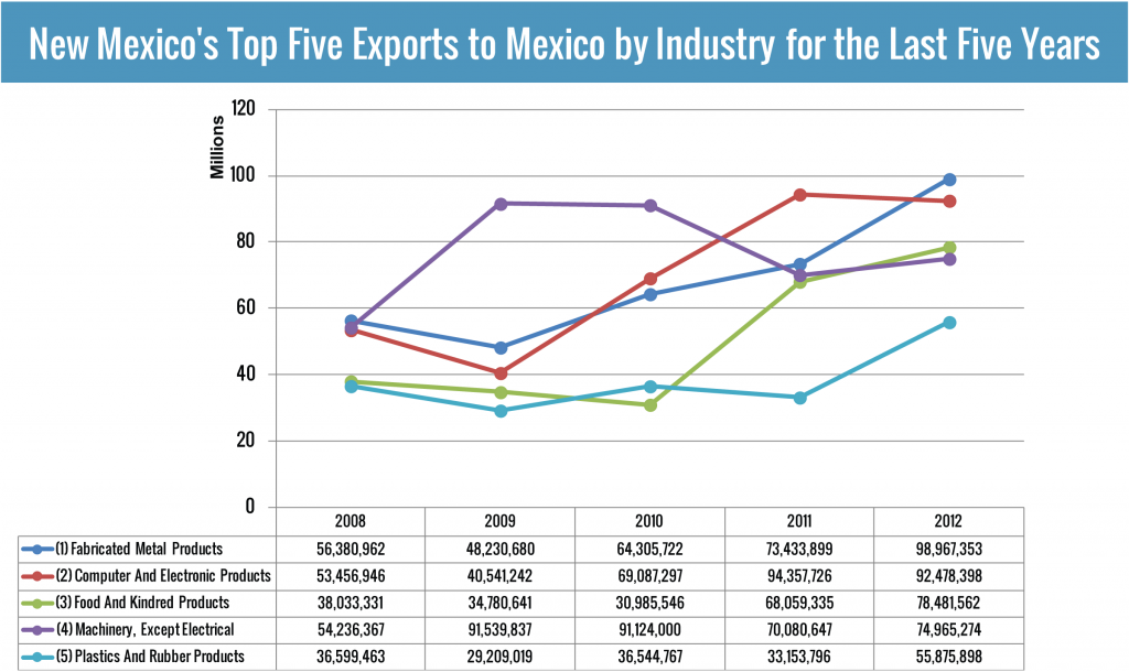New Mexico's Top Five Exports to Mexico for the past Five years