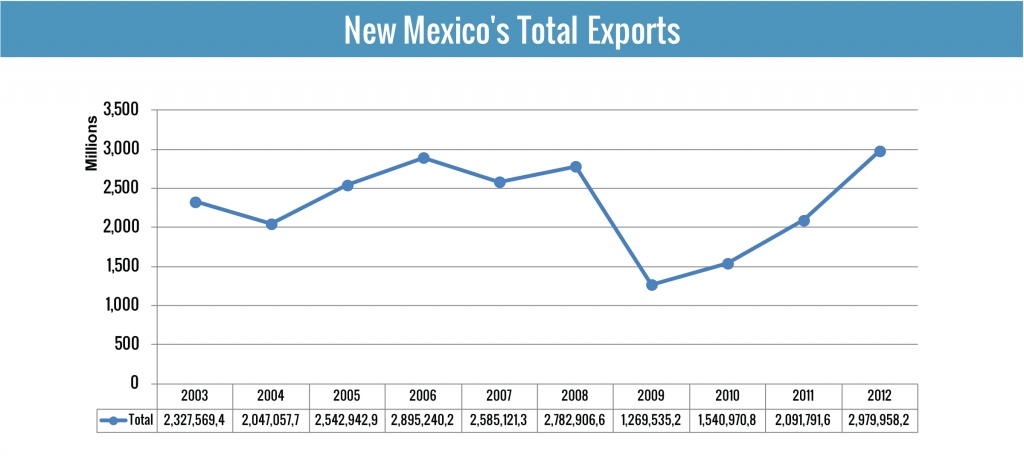 New Mexican Exports for the past Ten Years
