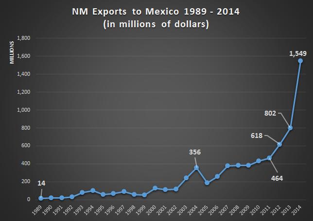 2014 New Mexico Export Recap